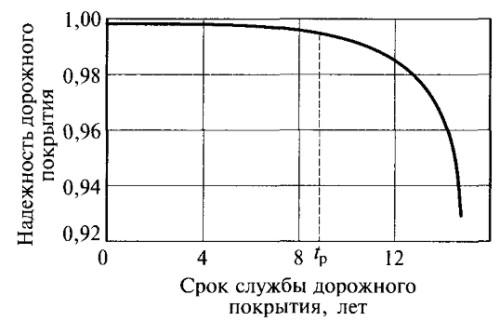 график изменения качества покрытий от срока эксплуатации/2942023_image022_1_ (500x321, 24Kb)