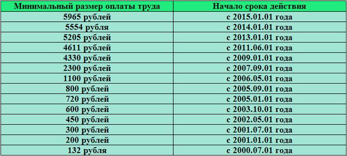 тебя скучаю минимальная зарплата в пензенской области в 2016 году дракона: