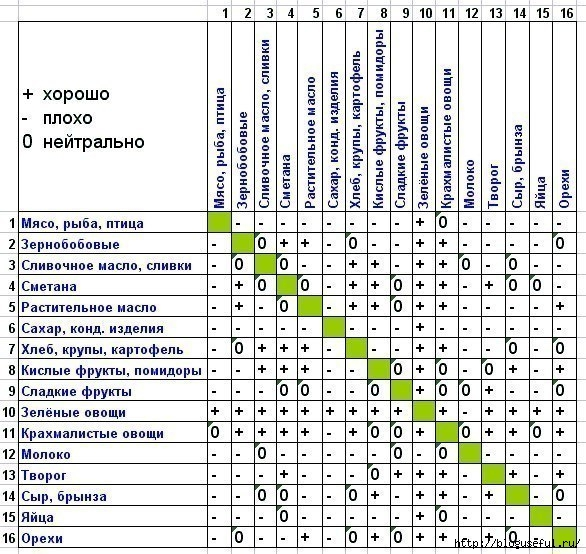 таблица совместимости продуктов (586x554, 248Kb)