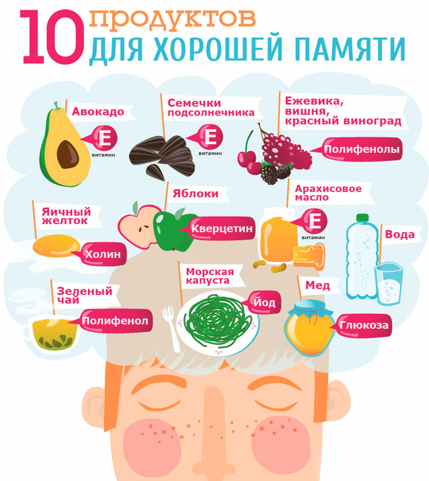 10 продуктов для хорошей памяти