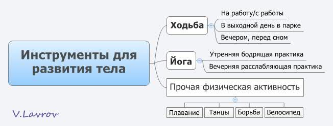 5954460_Instrymenti_dlya_razvitiya_tela (652x248, 23Kb)