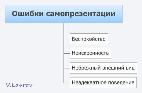 5954460_Oshibki_samoprezentacii (465x305, 15Kb)