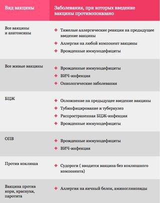 Побочные реакции при проведении вакцинации и противопоказания к прививкам (320x406, 27Kb)