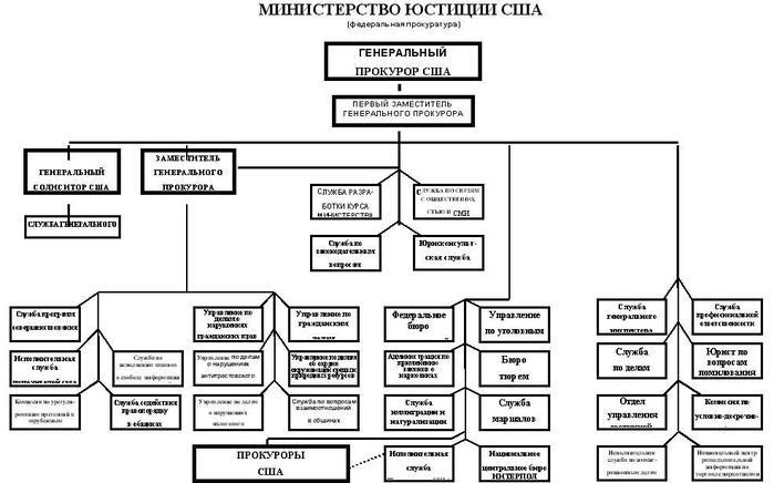 Структура правоохранительных