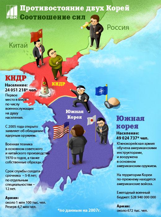противостояние двух корей и прилегающие страны
