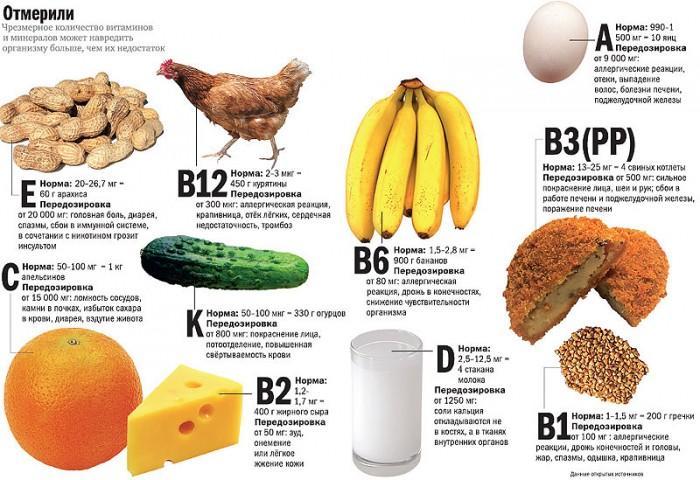 Избыток витаминов