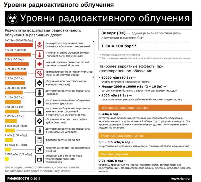 Уровни радиоактивного заражения
