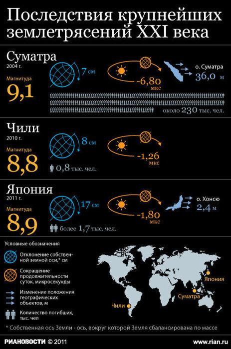 последствия землетрясений начала 21 века