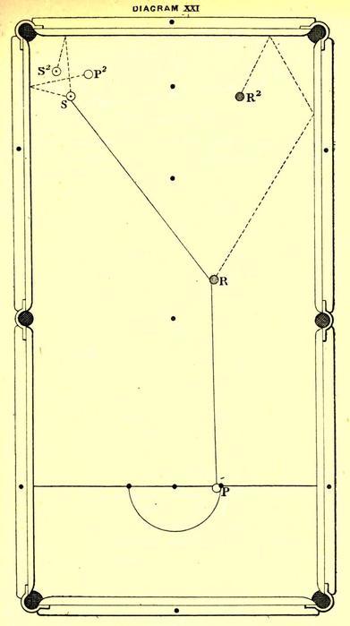 Игра в бильярд 1890 год —