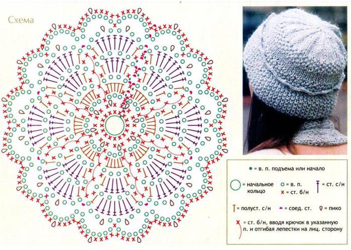 Обвязать нижний край шапочки одинарной нитью крючком след. образом: 1 ст. б/н, *5 в. п., пропустить 4 п. нижнего р.