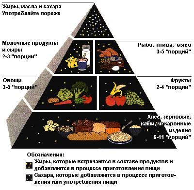 сервис здорового питания
