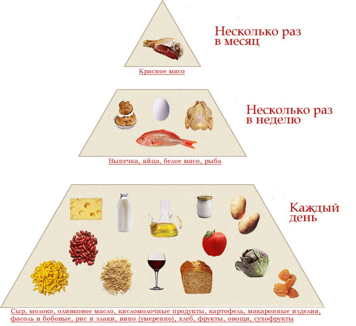 Диета и питание при гастрите