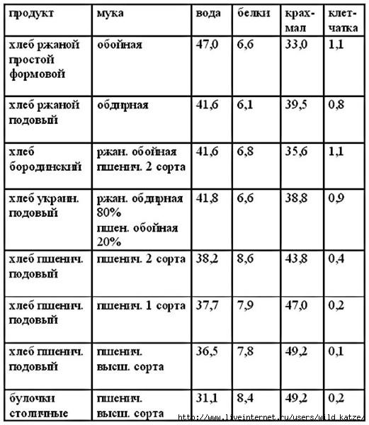 Таблица7 (521x600, 145Kb)