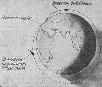"""Схема полета космического корабля-спутника  """"Восток """".  ID:12397 (Пользователь.  Размер: Текущий 573*480(115.8 KB)..."""