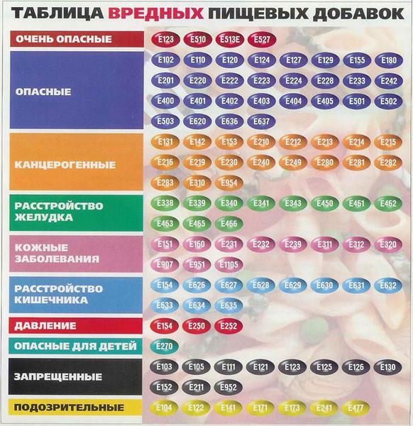 Вредные пищевые добавки Е (582x600, 159Kb)