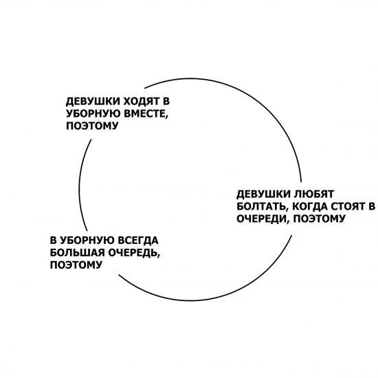 круговые схемы в логике