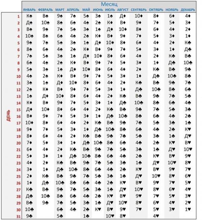 гороскоп по картам мастям (латунь,бронза,титан олень) Україні