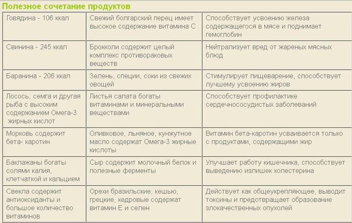 Полезное и вредное сочетание продуктов-таблица/4683827_20120229_075030 (700x442, 91Kb)
