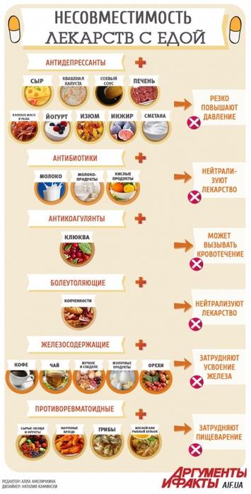 3925311_infografika_samogo_vrednogo_sochetaniya_edi_i_lekarstv (355x700, 180Kb)