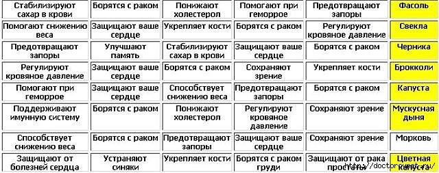 1430395473_TABLICA_POLEZNUYH_PRODUKTOV (640x253, 160Kb)