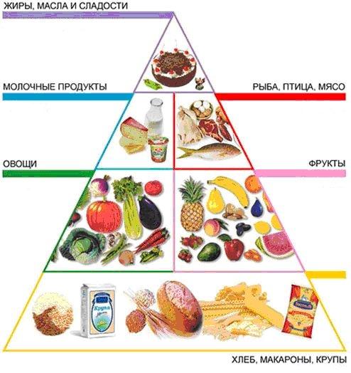 правильное питание/3185107_pitanie (494x524, 55Kb)