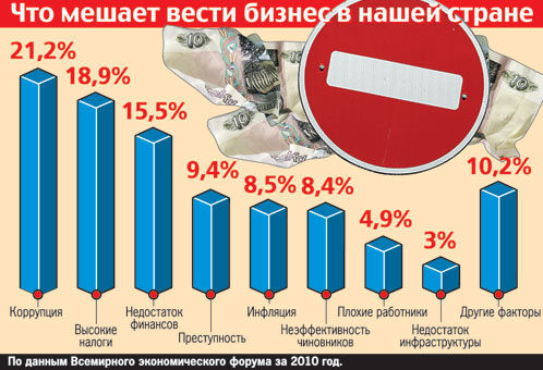 Почему Россия такая бедная? 421501 (498x340, 56Kb)