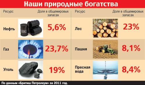 Почему Россия такая бедная? 421502 (498x294, 41Kb)