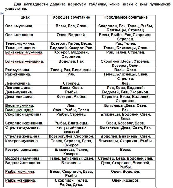 Дружеская связь Гороскоп на совместимость знаков зодиака Близнецы