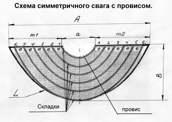 Так выглядит схема симметричного свага с провисом.  Она отличается от схемы свага без провиса лишь средней частью.