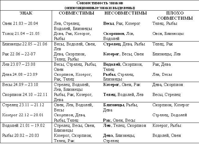 таблица гороскопа (654x479, 79Kb)