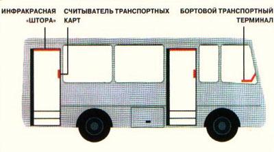 терминал в автобусе 001 (400x222, 52Kb)