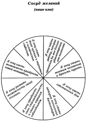 Схема исполнения желаний