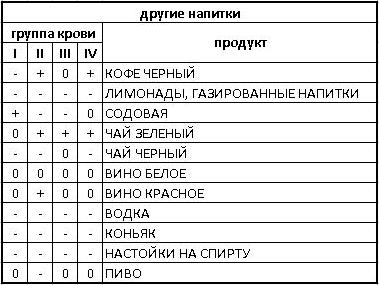 таблица напитков в диете по группе крови.