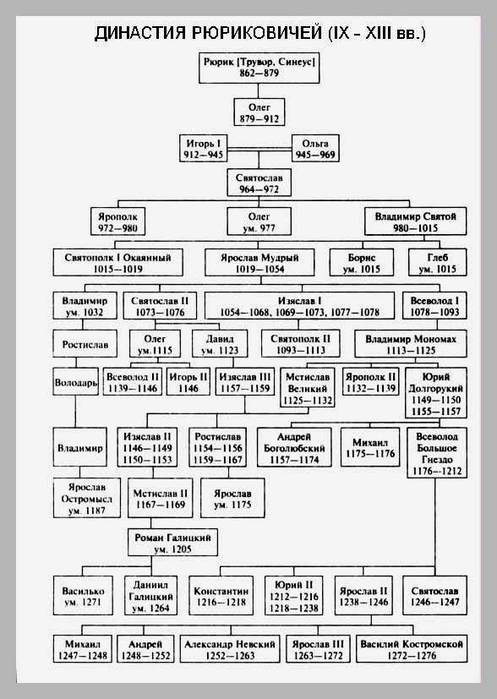Схема управления в 17 веке фото 27