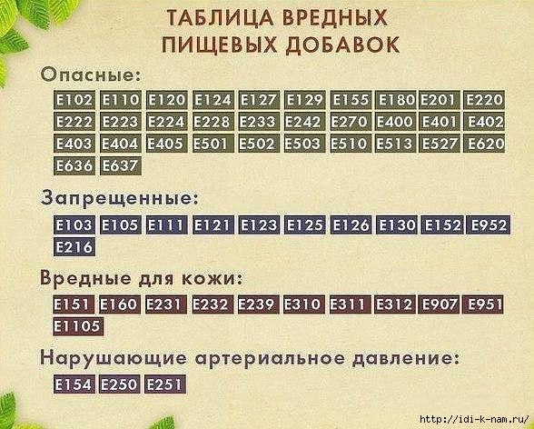 Опасные добавки в продуктах/1431991313_chvaprvt_ (588x472, 197Kb)