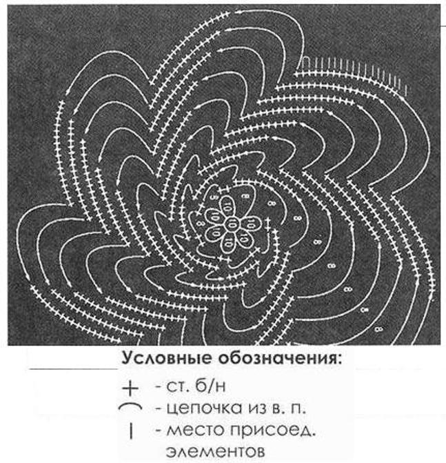 Схема к модели 2.