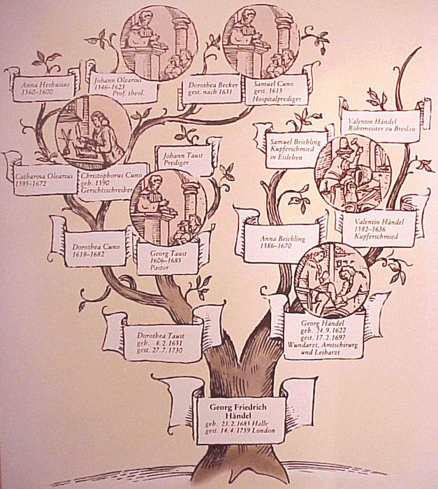 родовое дерево/4171694_derevo_roda (627x700, 234Kb)