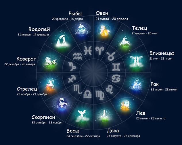 карта знаков зодиака (633x506, 208Kb)