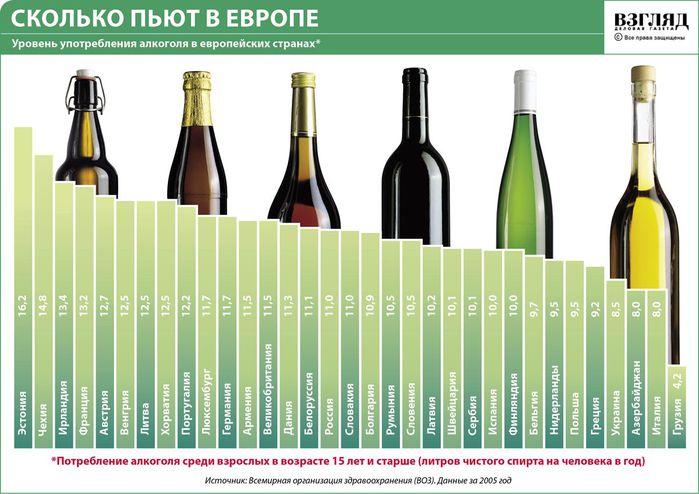 Более половины украинцев употребляют алкоголь, - результаты опроса - Цензор.НЕТ 3421