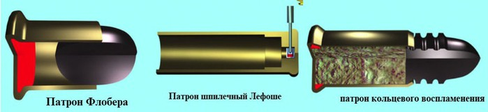 02 виды патронов (700x161, 26Kb)