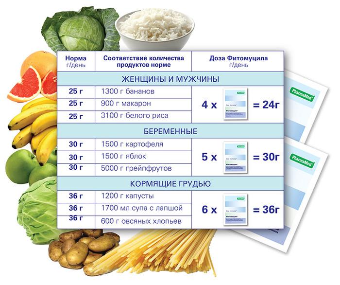 фитомуцил от холестерина цена
