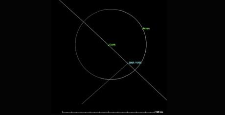схема движения астеройд 2005 yu55