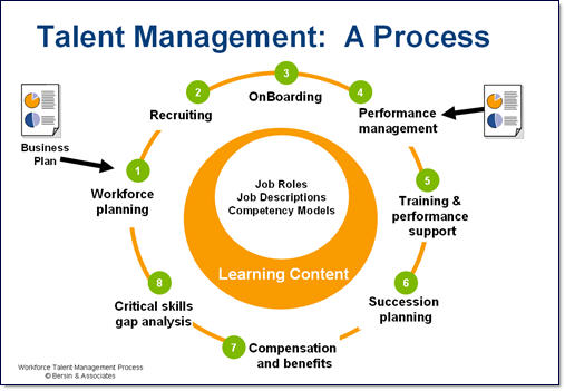 4 factors that affect the organisations approach to attracting talent Resourcing talent (certificate in human resource practice) introduction the aim of this report is to: identify and assess at least 4 factors that affect an organisation's approach to.