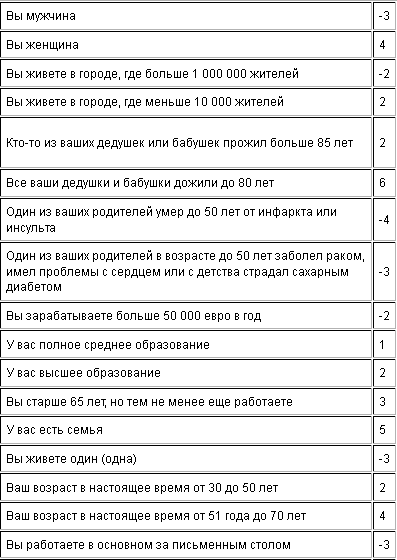 калькулятор продолжительности жизни 1 (397x560, 10Kb)