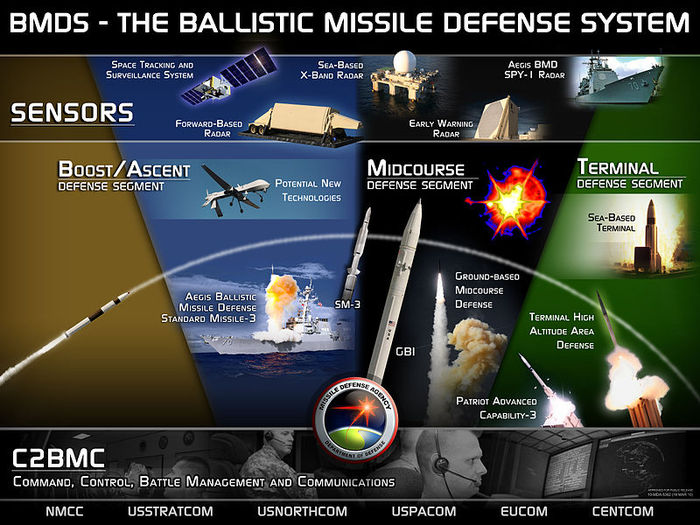 ballistic-missile-defense (700x525, 95Kb)