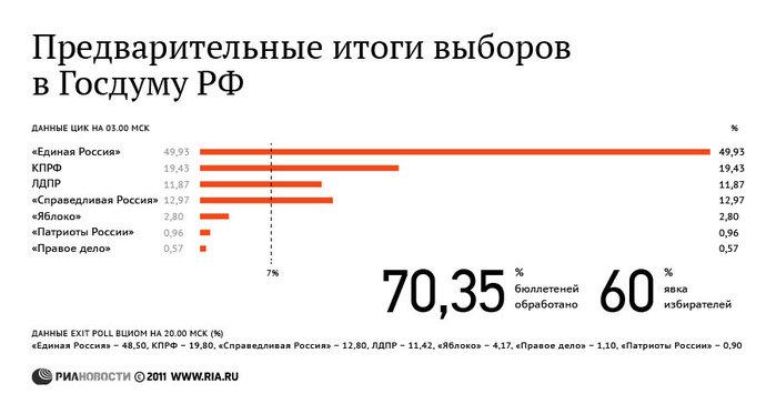 некрасивого какие результаты голосования по владивостоку также