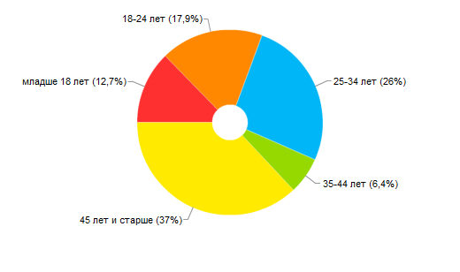 counter_8014096_stat_demography_age_pie (520x308, 11Kb)