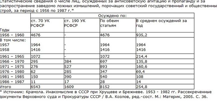 репрессии таблица (700x333, 87Kb)