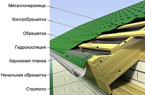 Строительство и Ремонт Наш стильный Дом - Страница 17