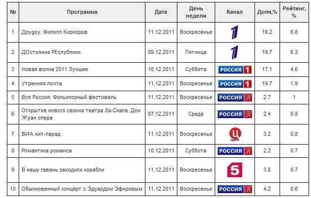 рейтинг по России_Муз (633x404, 95Kb)